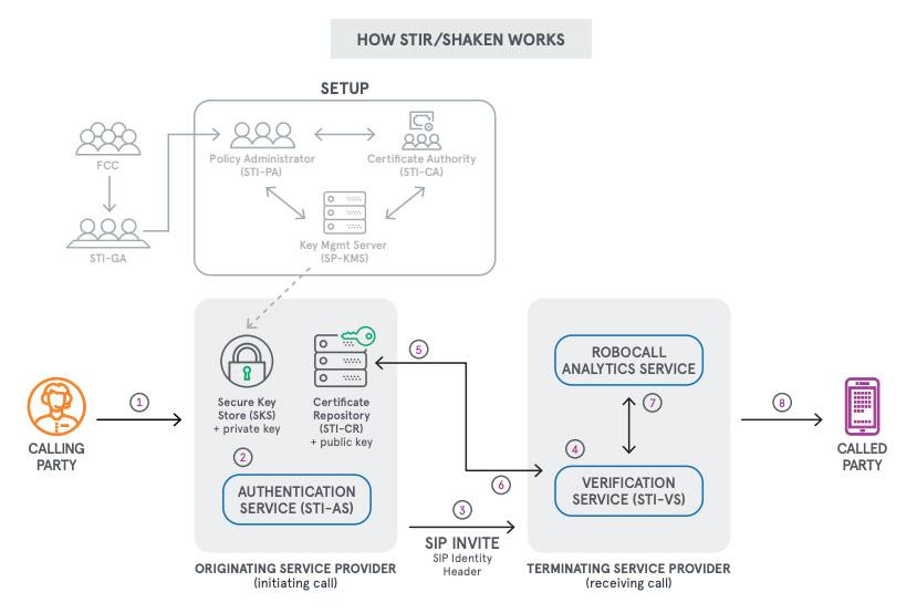 graphic depicting how stir/shaken works
