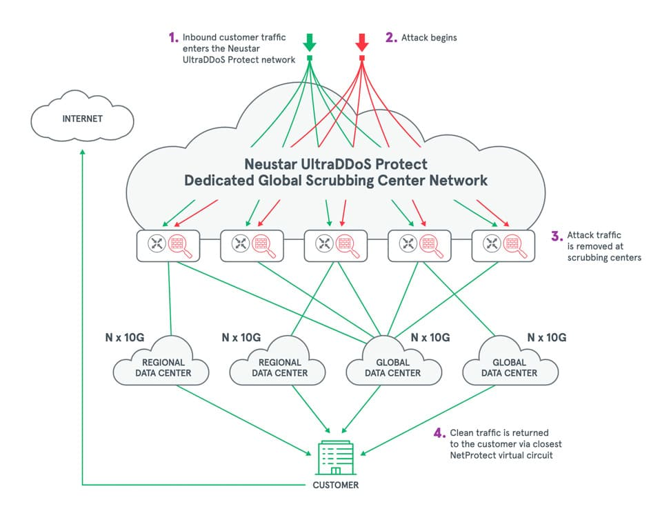Graphic: Neustar SiteProtect NG Dedicated Global Scrubbing Center Network