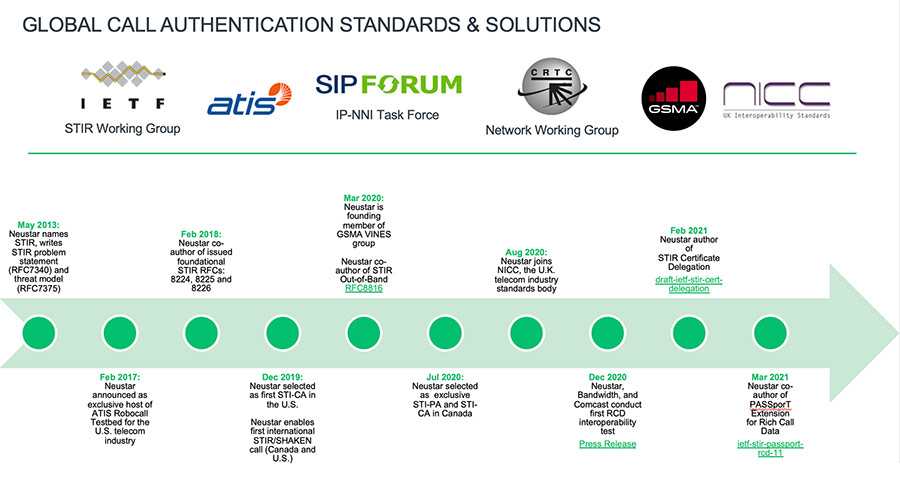 graphic of standards and solutions